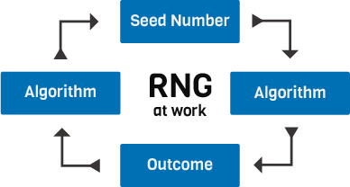 How an RNG works?